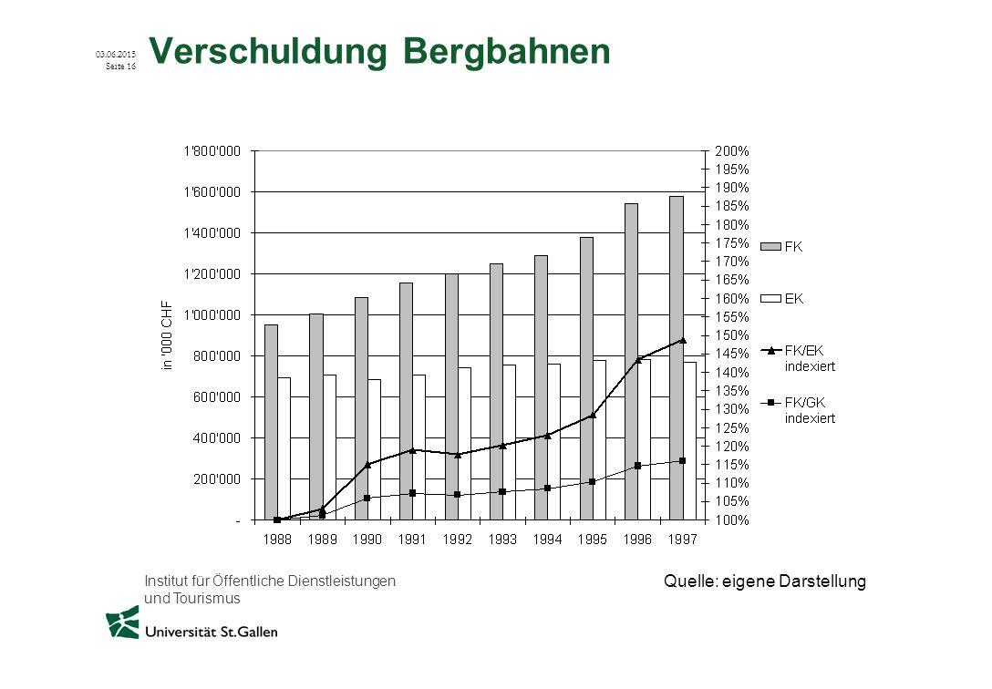 Institut für Öffentliche Dienstleistungen und Tourismus 03.06.2015 Seite 16 Verschuldung Bergbahnen Quelle: eigene Darstellung