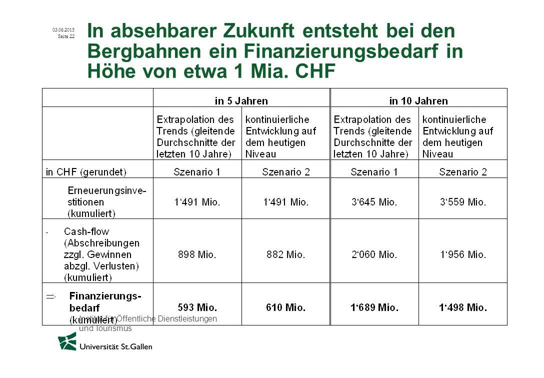 Institut für Öffentliche Dienstleistungen und Tourismus 03.06.2015 Seite 22 In absehbarer Zukunft entsteht bei den Bergbahnen ein Finanzierungsbedarf