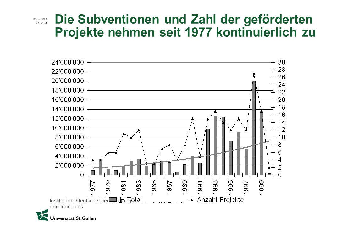 Institut für Öffentliche Dienstleistungen und Tourismus 03.06.2015 Seite 23 Die Subventionen und Zahl der geförderten Projekte nehmen seit 1977 kontin