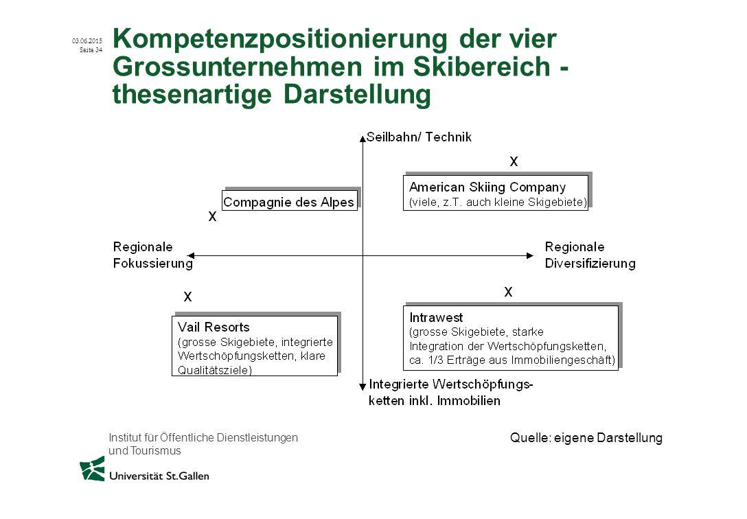 Institut für Öffentliche Dienstleistungen und Tourismus 03.06.2015 Seite 34 Kompetenzpositionierung der vier Grossunternehmen im Skibereich - thesenar