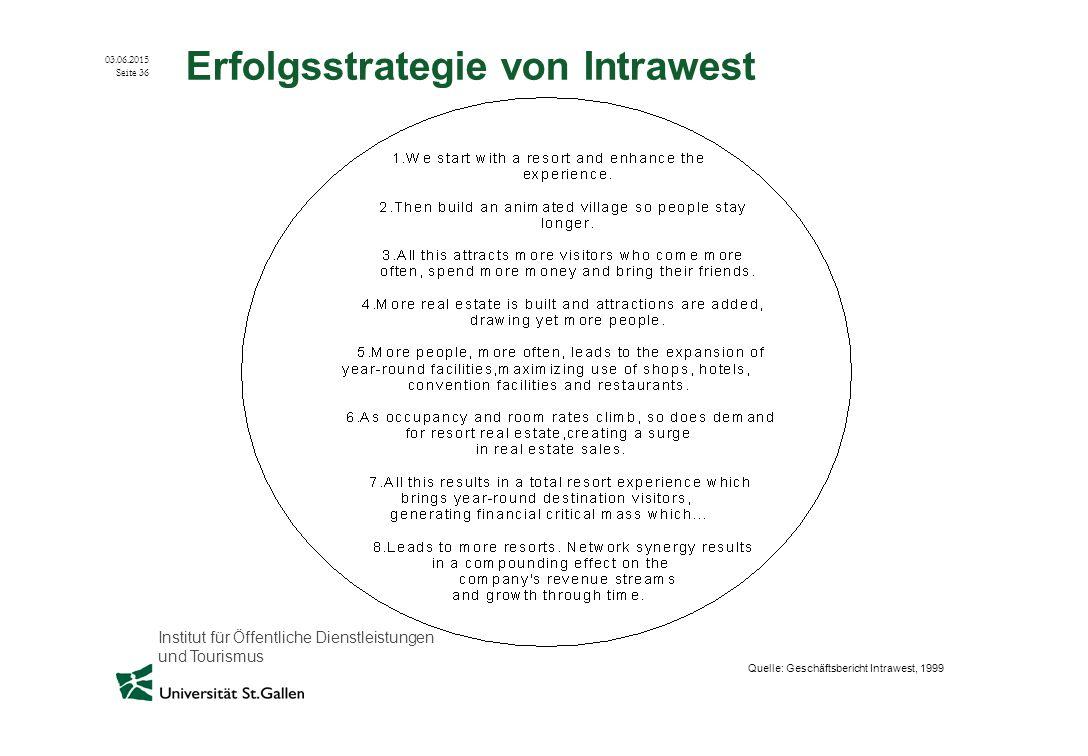 Institut für Öffentliche Dienstleistungen und Tourismus 03.06.2015 Seite 36 Erfolgsstrategie von Intrawest Quelle: Geschäftsbericht Intrawest, 1999