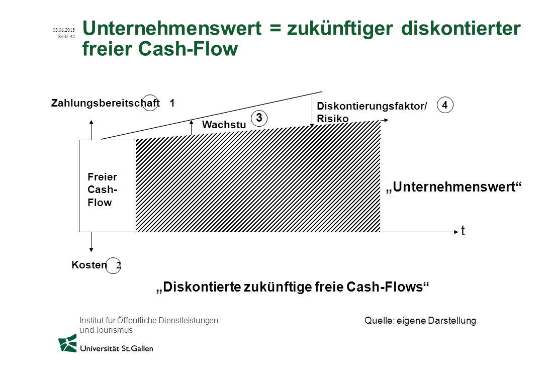 Institut für Öffentliche Dienstleistungen und Tourismus 03.06.2015 Seite 42 Unternehmenswert = zukünftiger diskontierter freier Cash-Flow Zahlungsbere