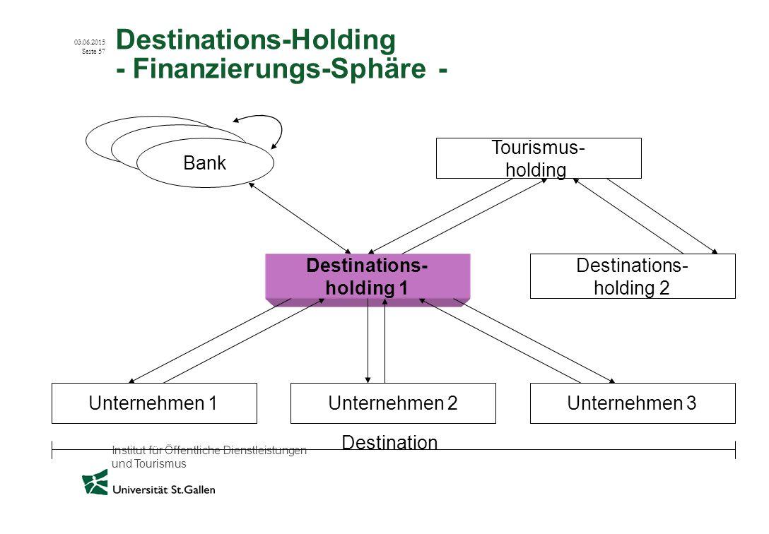 Institut für Öffentliche Dienstleistungen und Tourismus 03.06.2015 Seite 57 Destinations-Holding - Finanzierungs-Sphäre - Destinations- holding 1 Dest