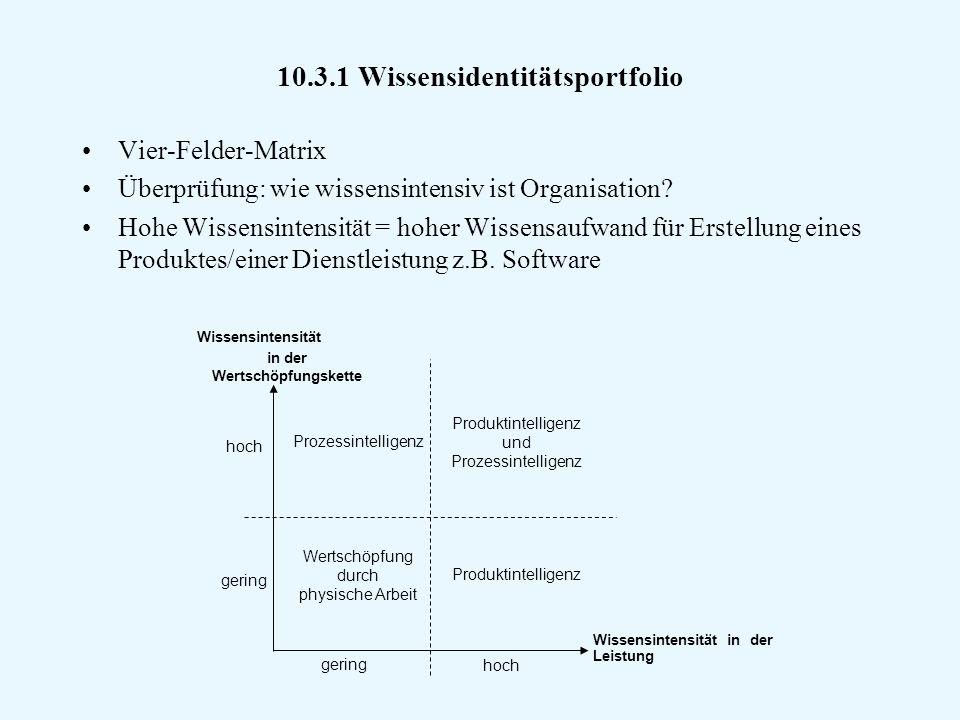 10.3.1 Wissensidentitätsportfolio Vier-Felder-Matrix Überprüfung: wie wissensintensiv ist Organisation.