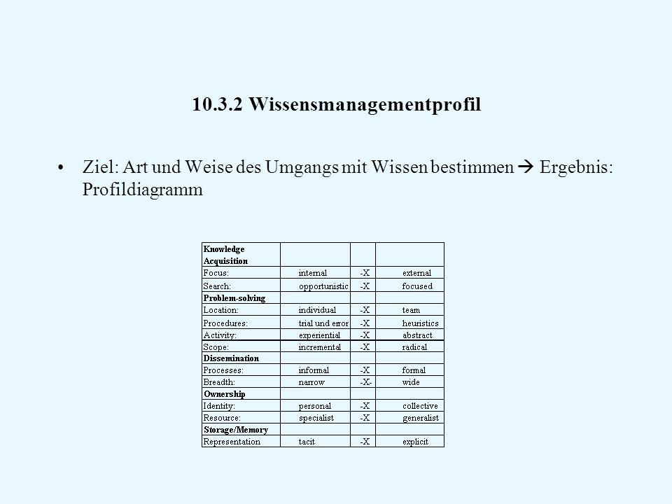 10.3.2 Wissensmanagementprofil Ziel: Art und Weise des Umgangs mit Wissen bestimmen  Ergebnis: Profildiagramm