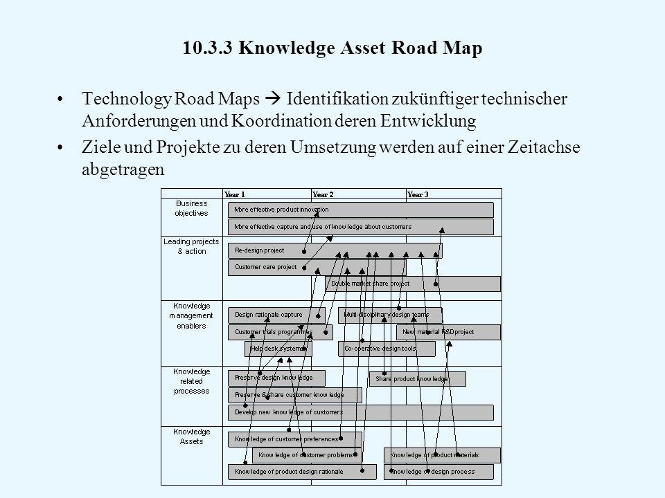 10.3.3 Knowledge Asset Road Map Technology Road Maps  Identifikation zukünftiger technischer Anforderungen und Koordination deren Entwicklung Ziele und Projekte zu deren Umsetzung werden auf einer Zeitachse abgetragen