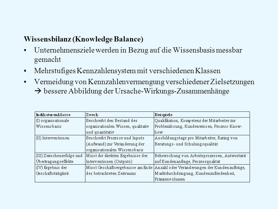 Wissensbilanz (Knowledge Balance) Unternehmensziele werden in Bezug auf die Wissensbasis messbar gemacht Mehrstufiges Kennzahlensystem mit verschiedenen Klassen Vermeidung von Kennzahlenvermengung verschiedener Zielsetzungen  bessere Abbildung der Ursache-Wirkungs-Zusammenhänge