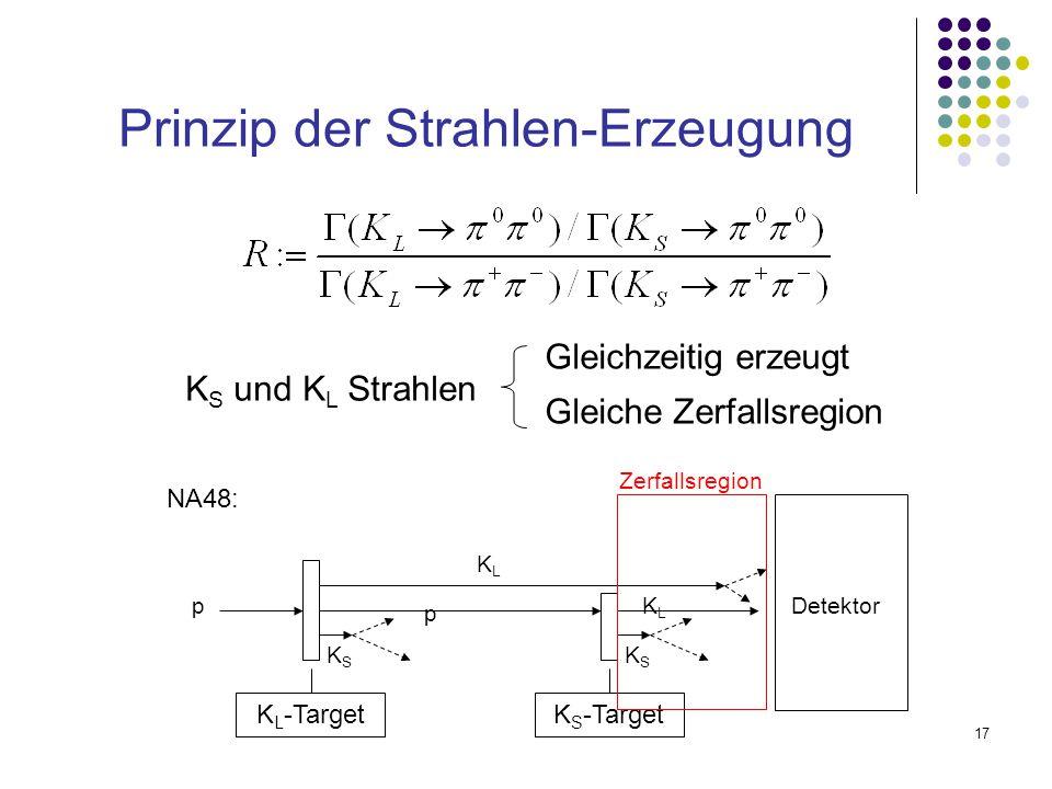 17 Prinzip der Strahlen-Erzeugung Gleichzeitig erzeugt Gleiche Zerfallsregion K S und K L Strahlen NA48: p KSKS p KLKL KSKS KLKL Detektor K L -TargetK