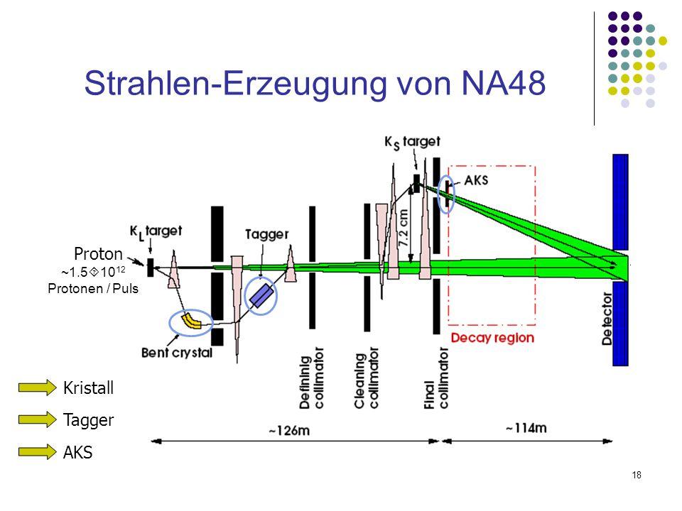 18 Proton ~1.5  10 12 Protonen / Puls Strahlen-Erzeugung von NA48 Kristall Tagger AKS