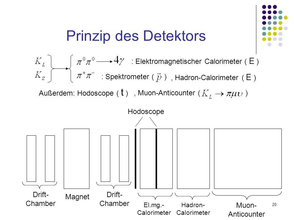 20 Prinzip des Detektors : Spektrometer ( ) Magnet Drift- Chamber : Elektromagnetischer Calorimeter ( E ) El.mg.- Calorimeter, Hadron-Calorimeter ( E