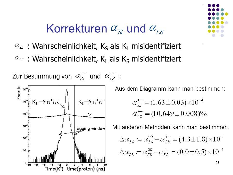 23 Korrekturen und Zur Bestimmung von und : : Wahrscheinlichkeit, K S als K L misidentifiziert : Wahrscheinlichkeit, K L als K S misidentifiziert Aus
