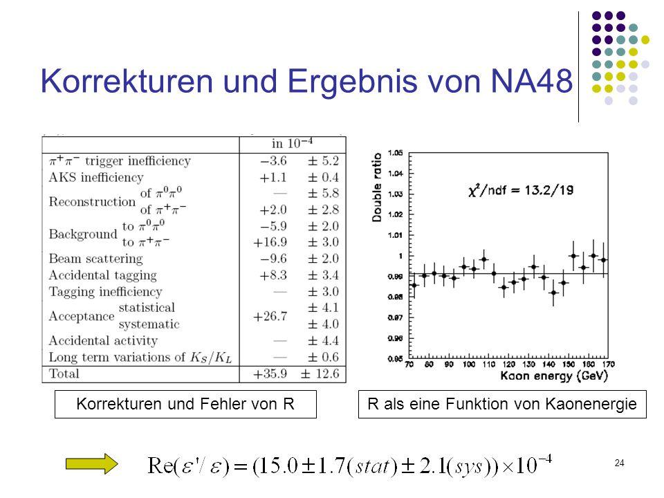 24 Korrekturen und Ergebnis von NA48 Korrekturen und Fehler von RR als eine Funktion von Kaonenergie