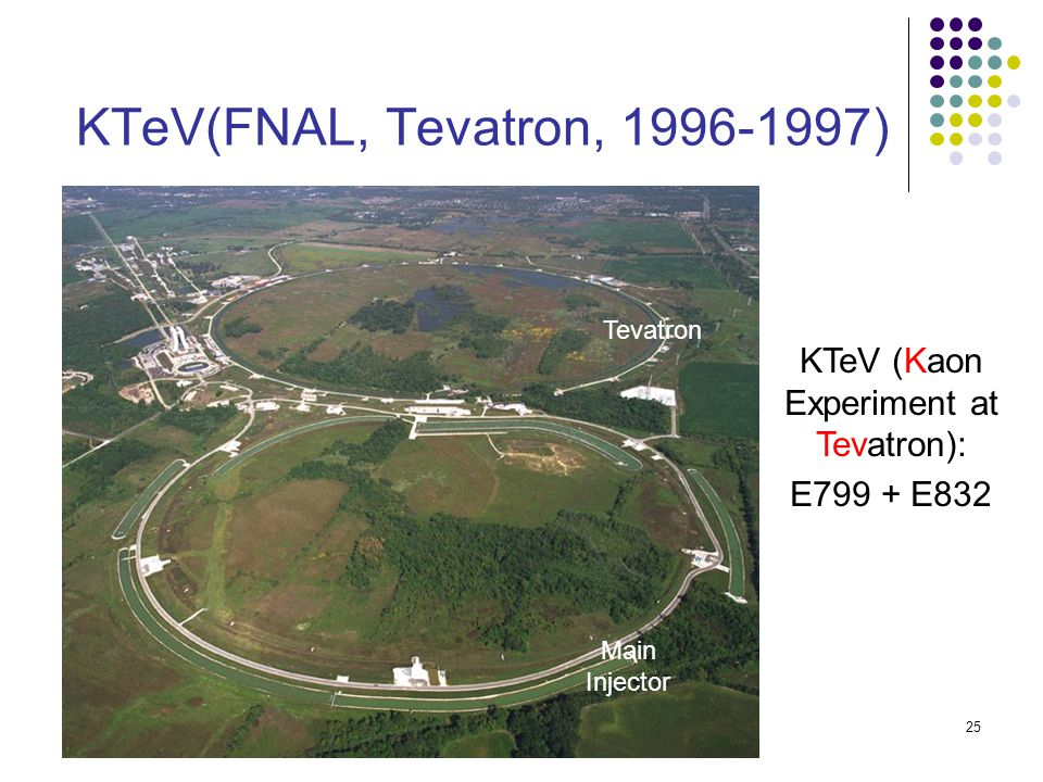 25 KTeV(FNAL, Tevatron, 1996-1997) KTeV (Kaon Experiment at Tevatron): E799 + E832 Tevatron Main Injector