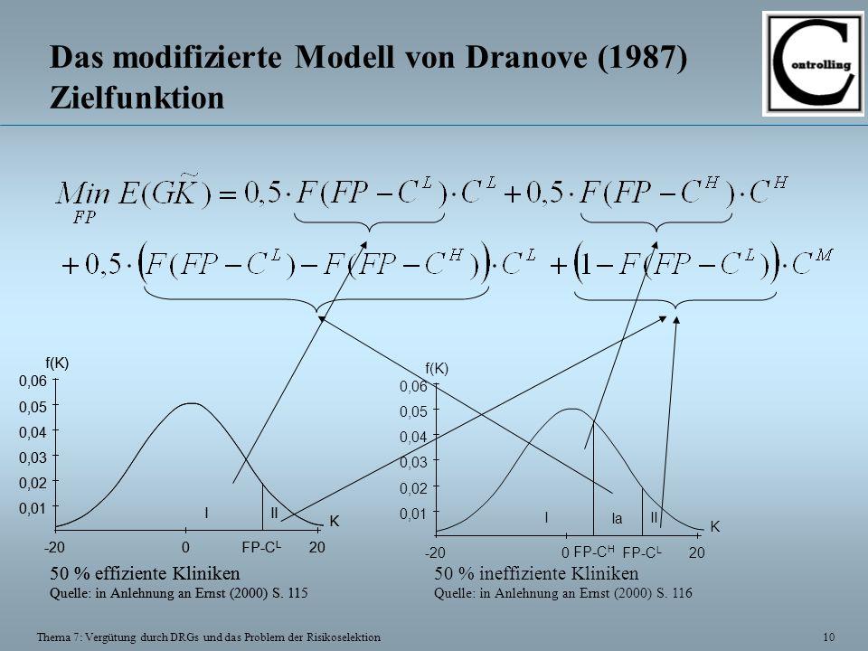 10 Thema 7: Vergütung durch DRGs und das Problem der Risikoselektion Das modifizierte Modell von Dranove (1987) Zielfunktion III 0FP-C L -2020 K f(K) 0,01 0,02 0,03 0,04 0,05 0,06 50 % effiziente Kliniken Quelle: in Anlehnung an Ernst (2000) S.