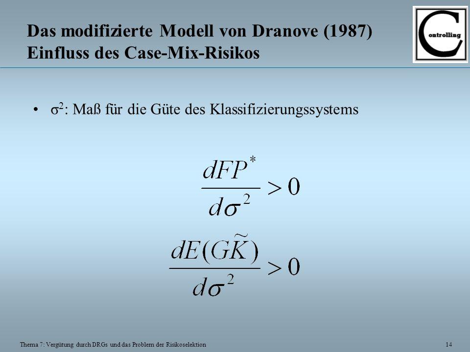 14 Thema 7: Vergütung durch DRGs und das Problem der Risikoselektion Das modifizierte Modell von Dranove (1987) Einfluss des Case-Mix-Risikos σ 2 : Ma