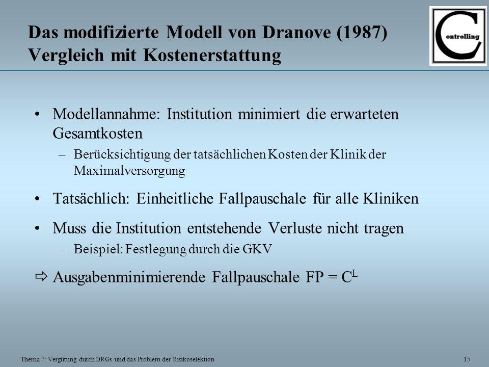 15 Thema 7: Vergütung durch DRGs und das Problem der Risikoselektion Das modifizierte Modell von Dranove (1987) Vergleich mit Kostenerstattung Modella