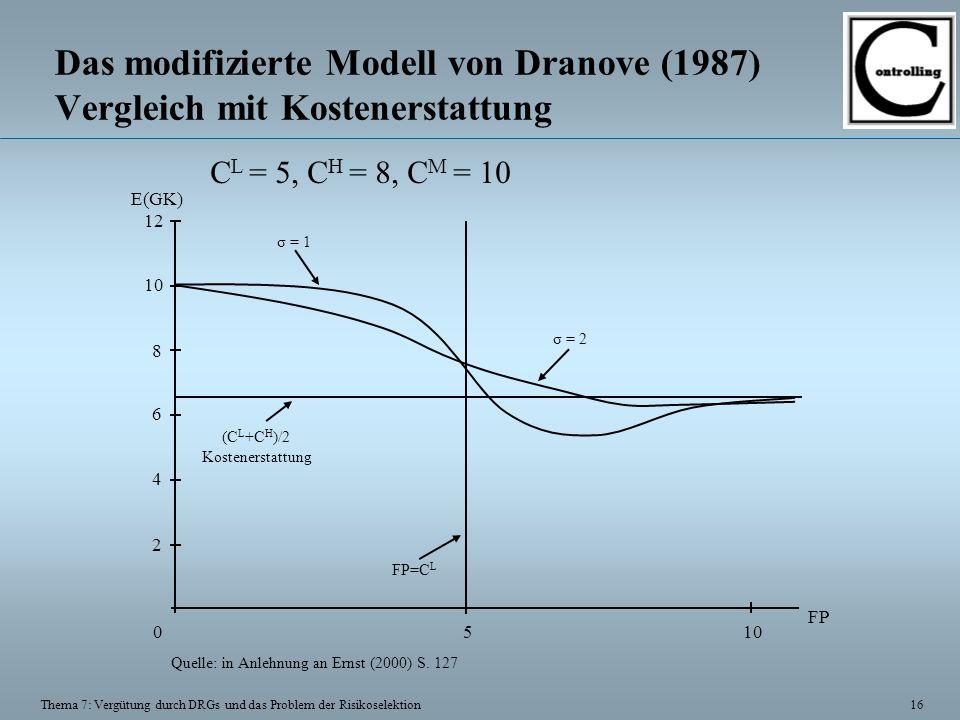 16 Thema 7: Vergütung durch DRGs und das Problem der Risikoselektion Das modifizierte Modell von Dranove (1987) Vergleich mit Kostenerstattung 2 4 6 8