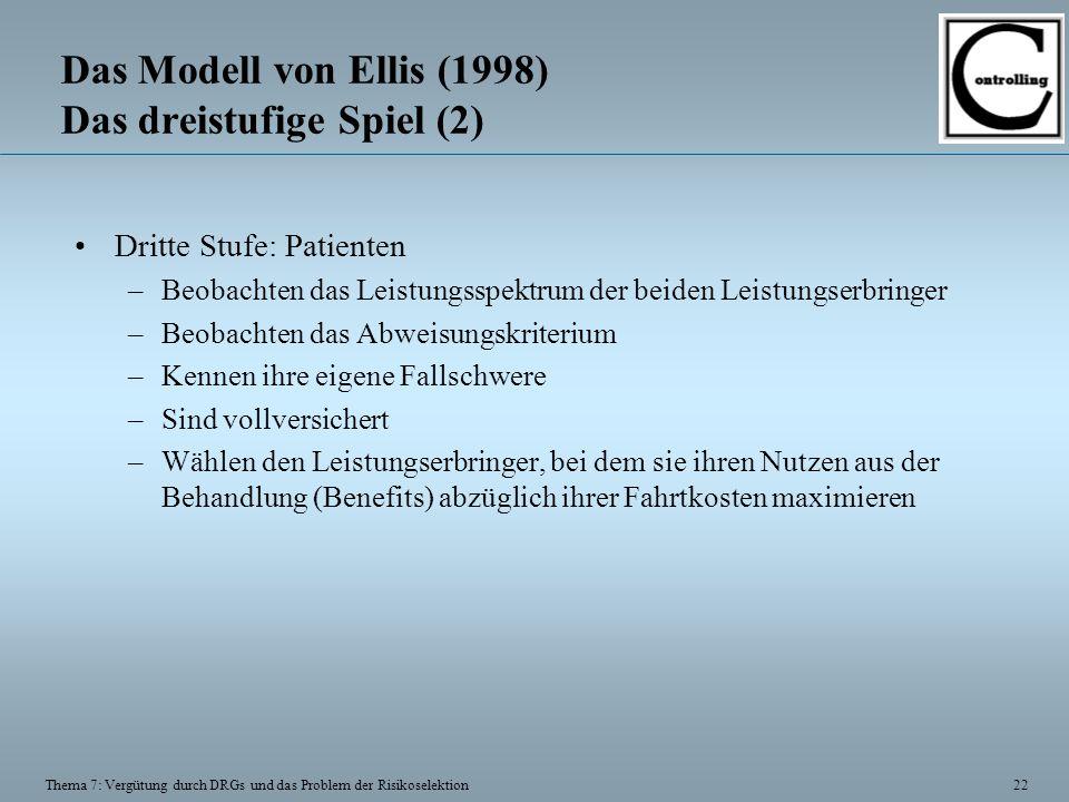 22 Thema 7: Vergütung durch DRGs und das Problem der Risikoselektion Das Modell von Ellis (1998) Das dreistufige Spiel (2) Dritte Stufe: Patienten –Beobachten das Leistungsspektrum der beiden Leistungserbringer –Beobachten das Abweisungskriterium –Kennen ihre eigene Fallschwere –Sind vollversichert –Wählen den Leistungserbringer, bei dem sie ihren Nutzen aus der Behandlung (Benefits) abzüglich ihrer Fahrtkosten maximieren