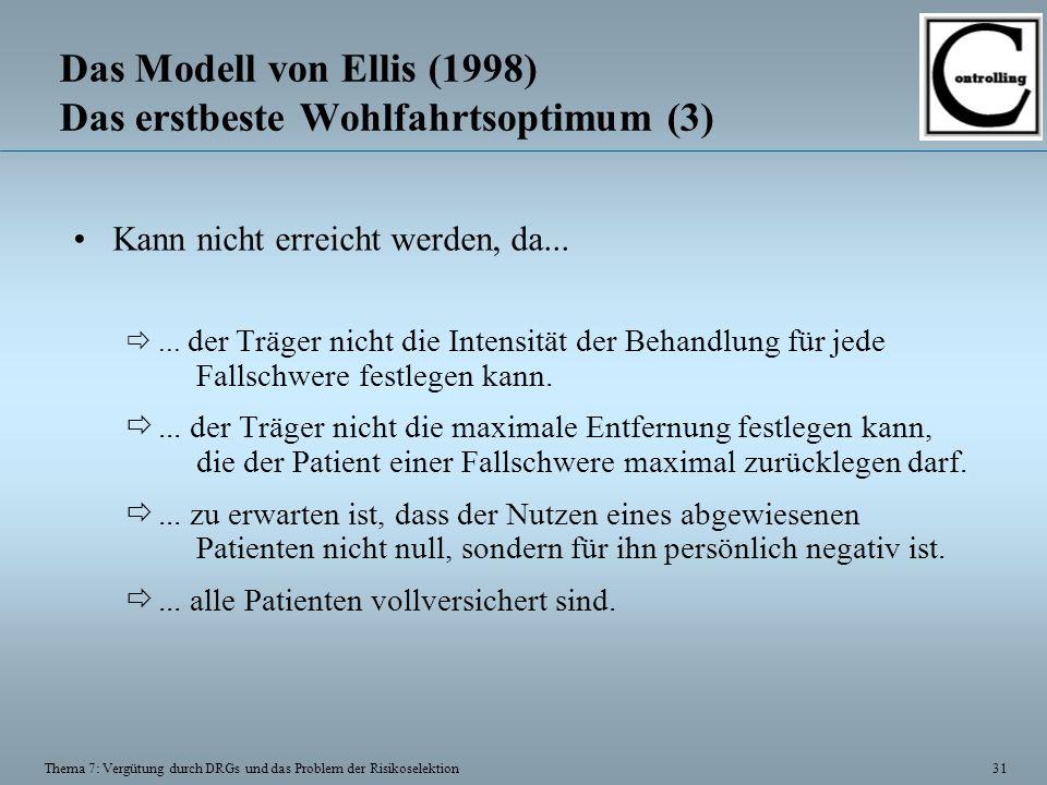 31 Thema 7: Vergütung durch DRGs und das Problem der Risikoselektion Das Modell von Ellis (1998) Das erstbeste Wohlfahrtsoptimum (3) Kann nicht erreicht werden, da...
