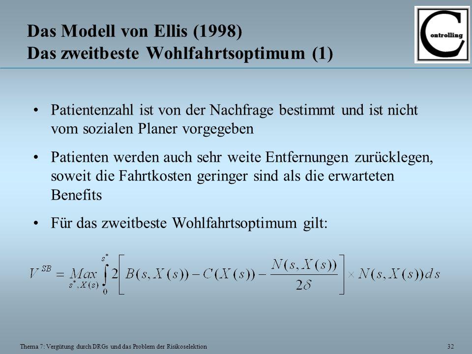 32 Thema 7: Vergütung durch DRGs und das Problem der Risikoselektion Das Modell von Ellis (1998) Das zweitbeste Wohlfahrtsoptimum (1) Patientenzahl is