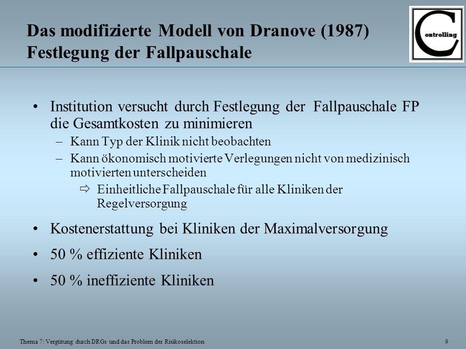 9 Thema 7: Vergütung durch DRGs und das Problem der Risikoselektion Das modifizierte Modell von Dranove (1987) Festlegung der Fallpauschale Institutio