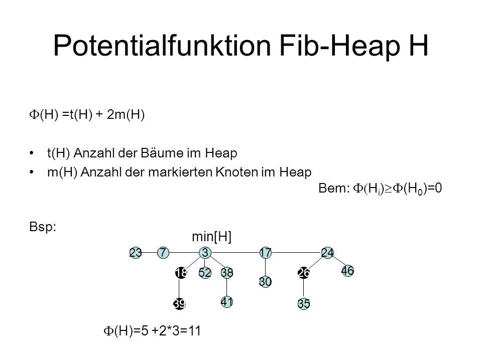 Potentialfunktion Fib-Heap H  (H) =t(H) + 2m(H) t(H) Anzahl der Bäume im Heap m(H) Anzahl der markierten Knoten im Heap Bem:  H i )  (H 0 )=0 Bsp