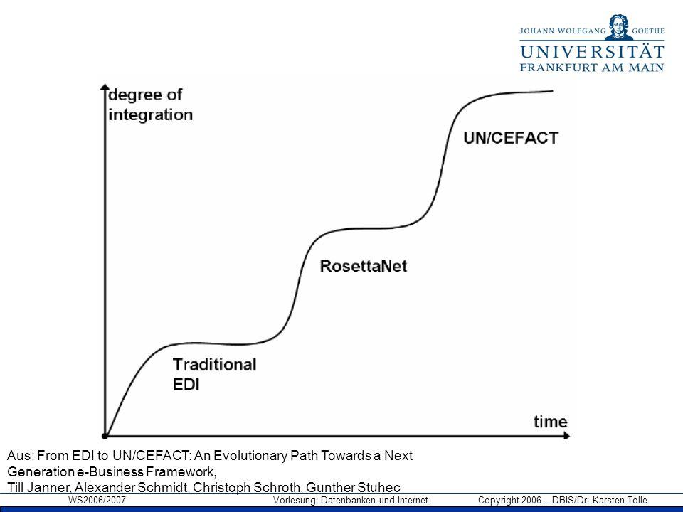 WS2006/2007 Vorlesung: Datenbanken und Internet Copyright 2006 – DBIS/Dr. Karsten Tolle Aus: From EDI to UN/CEFACT: An Evolutionary Path Towards a Nex