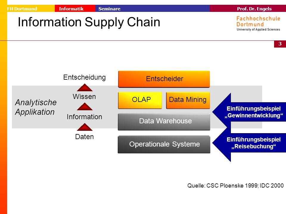 3 Prof. Dr. Engels Informatik Seminare FH Dortmund Analytische Applikation Entscheider OLAPData Mining Data Warehouse Operationale Systeme Wissen Info