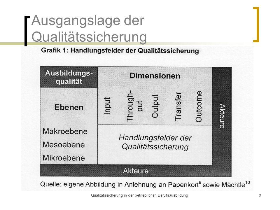 Qualitätssicherung in der betrieblichen Berufsausbildung9 Ausgangslage der Qualitätssicherung