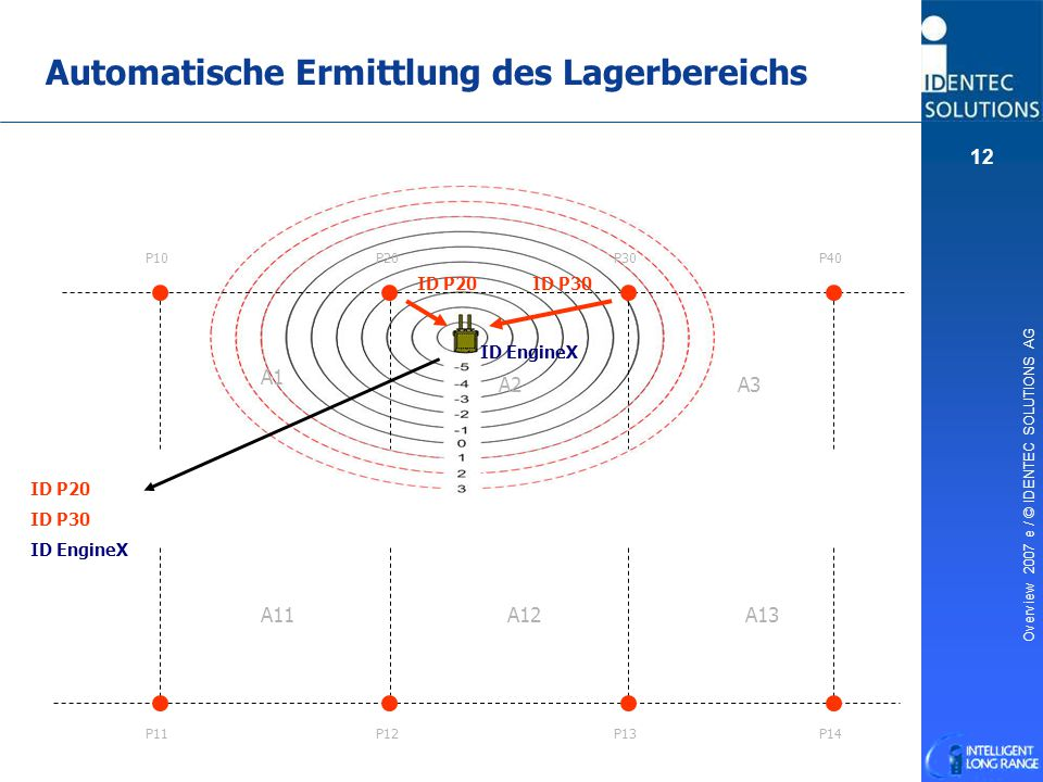 Overview 2007 e / © IDENTEC SOLUTIONS AG 12 Automatische Ermittlung des Lagerbereichs P10 P20P30P40 P11P12P13P14 A1 A2A3 A11A12A13 ID P20ID P30 ID Eng
