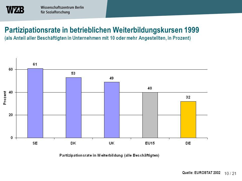 10 / 21 Partizipationsrate in betrieblichen Weiterbildungskursen 1999 (als Anteil aller Beschäftigten in Unternehmen mit 10 oder mehr Angestellten, in Prozent) Quelle: EUROSTAT 2002