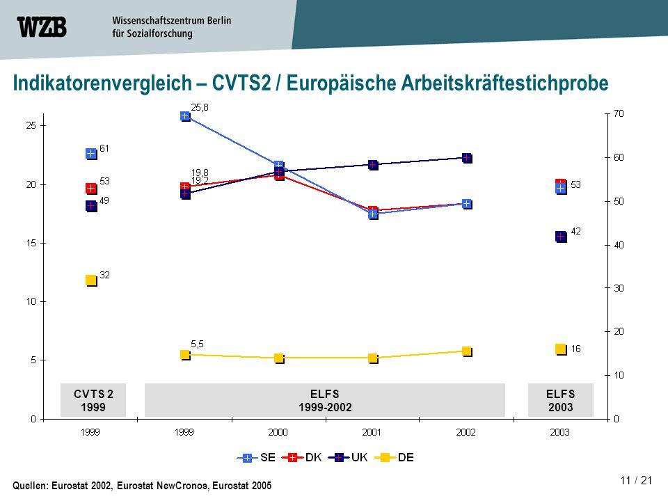 11 / 21 Indikatorenvergleich – CVTS2 / Europäische Arbeitskräftestichprobe Quellen: Eurostat 2002, Eurostat NewCronos, Eurostat 2005 CVTS 2 1999 ELFS