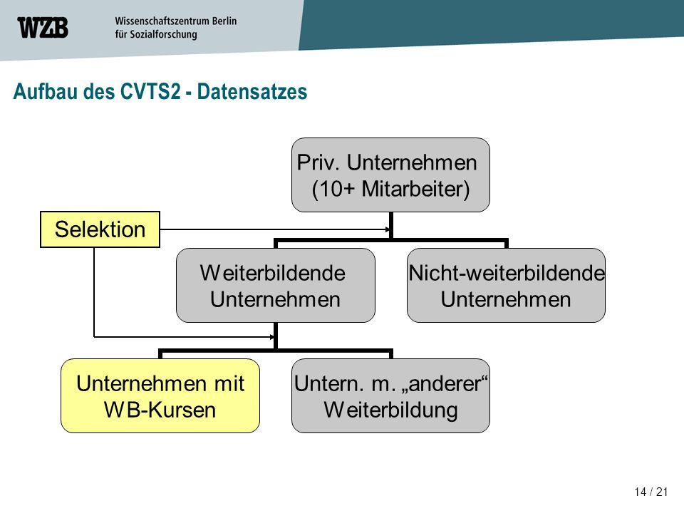 """14 / 21 Priv. Unternehmen (10+ Mitarbeiter) Weiterbildende Unternehmen Unternehmen mit WB-Kursen Untern. m. """"anderer"""" Weiterbildung Nicht- weiterbilde"""