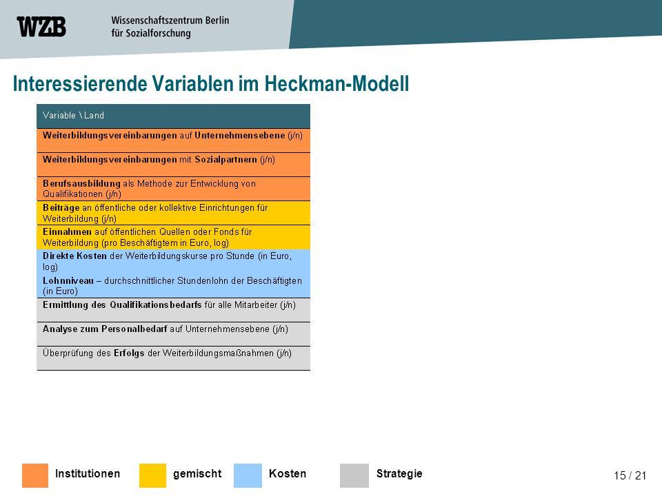 15 / 21 Interessierende Variablen im Heckman-Modell InstitutionengemischtKostenStrategie