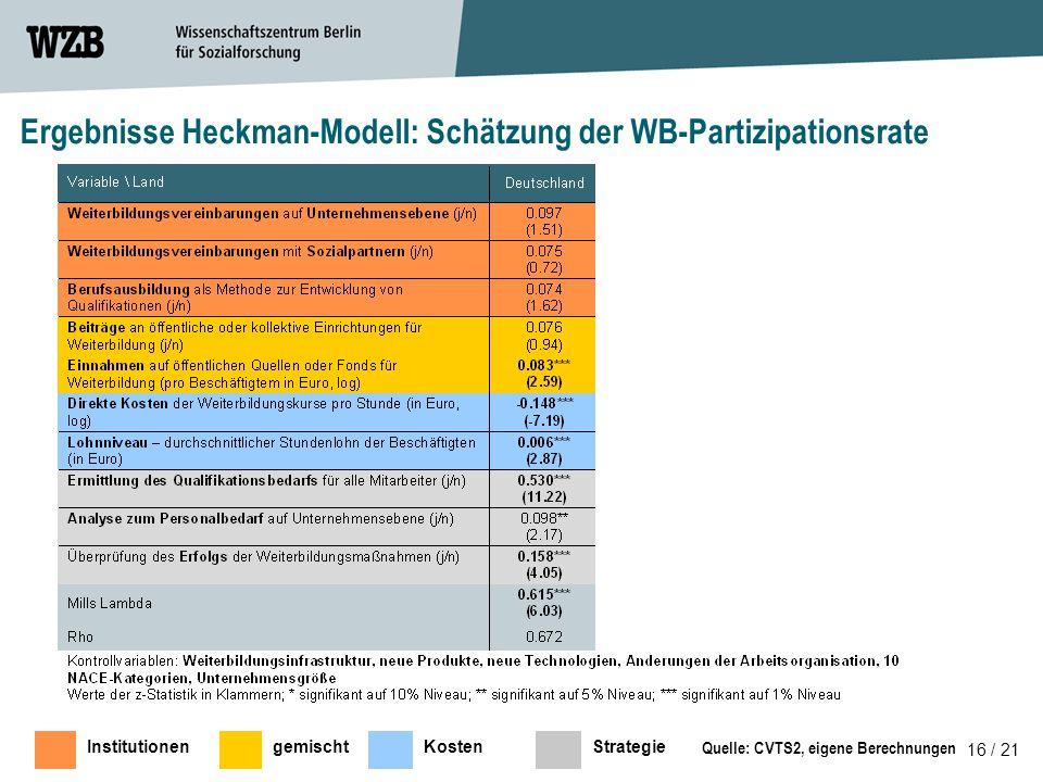 16 / 21 Quelle: CVTS2, eigene Berechnungen Ergebnisse Heckman-Modell: Schätzung der WB-Partizipationsrate InstitutionengemischtKostenStrategie