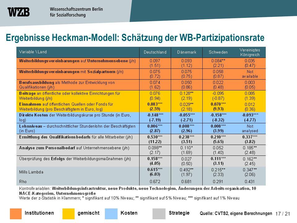 17 / 21 Quelle: CVTS2, eigene Berechnungen Ergebnisse Heckman-Modell: Schätzung der WB-Partizipationsrate InstitutionengemischtKostenStrategie