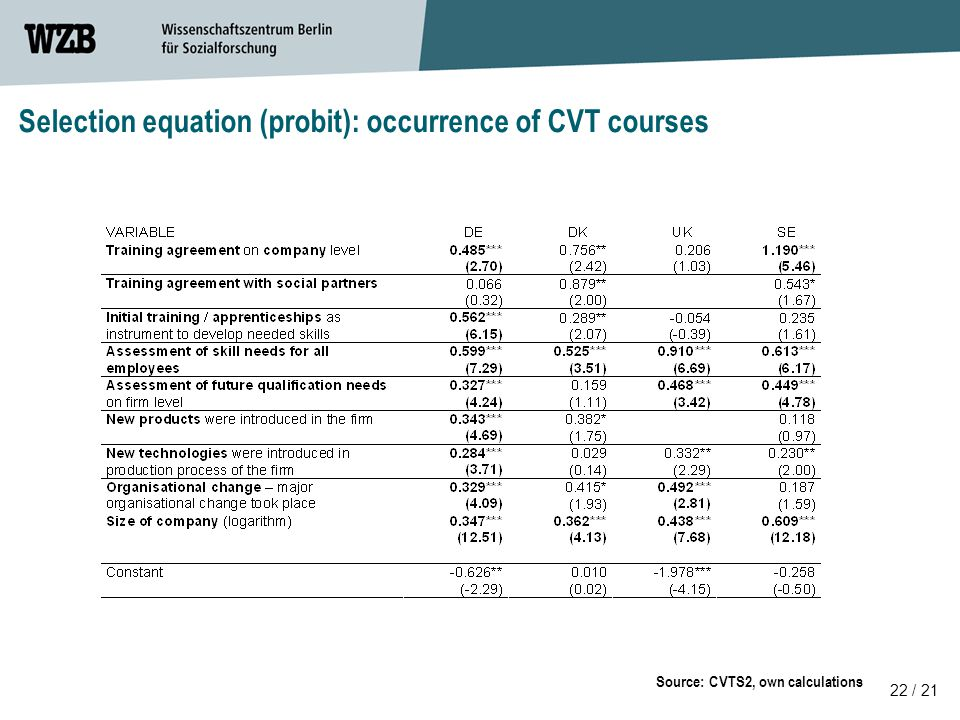 22 / 21 Source: CVTS2, own calculations Selection equation (probit): occurrence of CVT courses