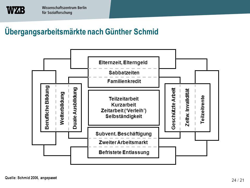 24 / 21 Quelle: Schmid 2006, angepasst Übergangsarbeitsmärkte nach Günther Schmid Teilzeitarbeit Kurzarbeit Zeitarbeit ('Verleih') Selbständigkeit Berufliche Bildung Weiterbildung Duale Ausbildung Geschützte Arbeit Zeitw.