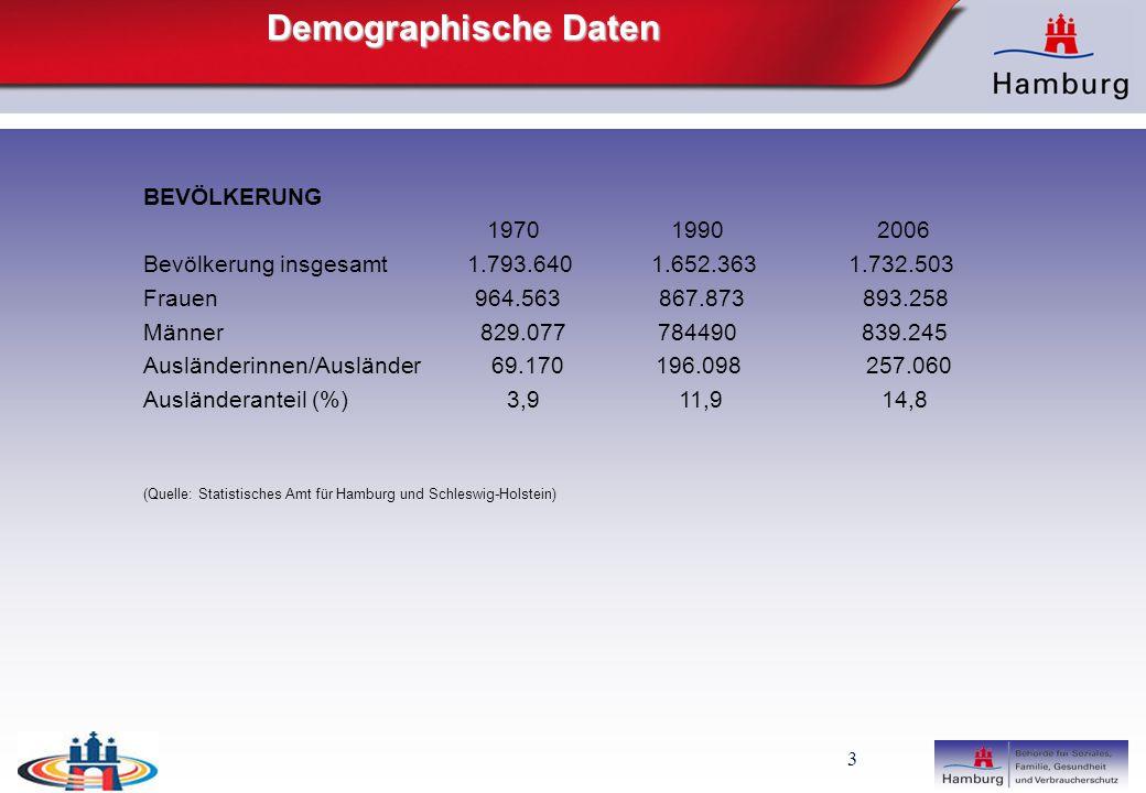 3 Demographische Daten BEVÖLKERUNG 1970 1990 2006 Bevölkerung insgesamt 1.793.640 1.652.363 1.732.503 Frauen 964.563 867.873 893.258 Männer 829.077 784490 839.245 Ausländerinnen/Ausländer 69.170 196.098 257.060 Ausländeranteil (%) 3,9 11,9 14,8 (Quelle: Statistisches Amt für Hamburg und Schleswig-Holstein)