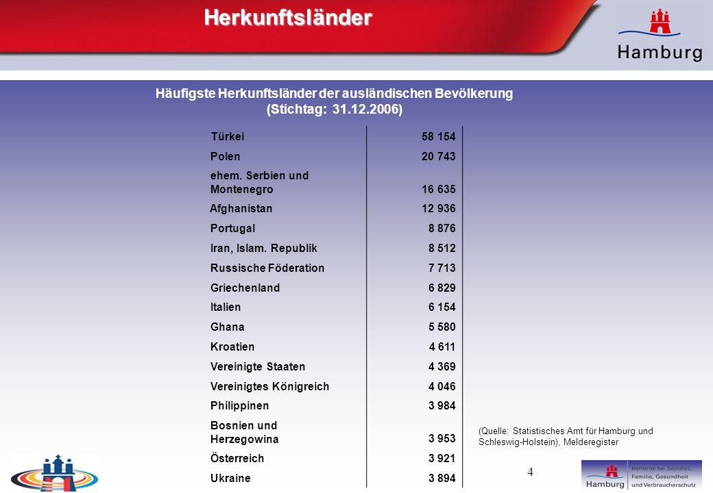 5 Zielgruppe des Handlungskonzepts Zielgruppe Das Handlungskonzept wendet sich an alle Menschen mit Migrationshintergrund, die dauerhaft und rechtmäßig in Hamburg leben sowie an die sogenannte aufnehmende, einheimische Bevölkerung.