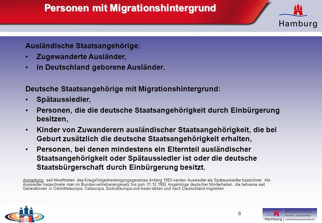 7 Personen mit Migrationshintergrund Etwa jeder vierte Hamburger hat einen Migrationshintergrund (26,81%), Bundesweit beträgt der Anteil aller Menschen mit Migrationshintergrund 18,59 %.