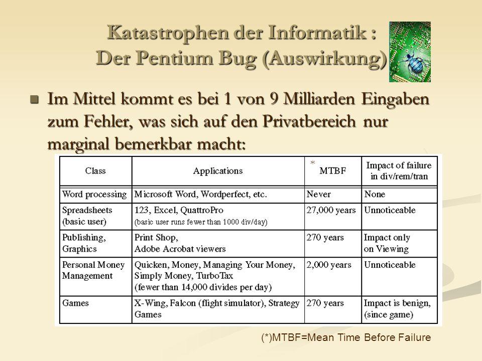 Katastrophen der Informatik : Der Pentium Bug (Auswirkung) Im Mittel kommt es bei 1 von 9 Milliarden Eingaben zum Fehler, was sich auf den Privatberei