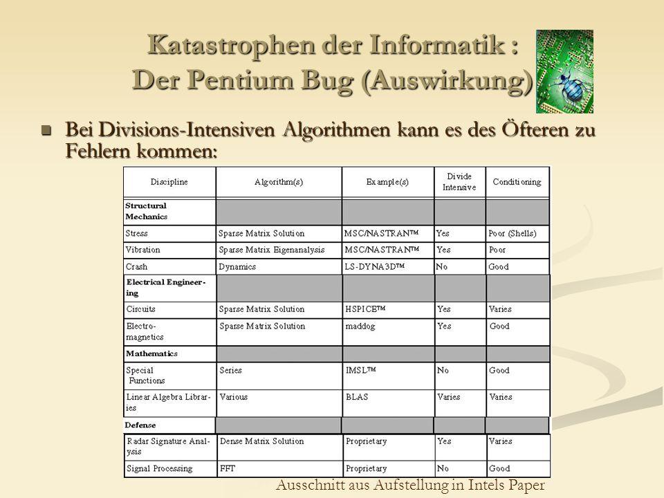 Katastrophen der Informatik : Der Pentium Bug (Auswirkung) Bei Divisions-Intensiven Algorithmen kann es des Öfteren zu Fehlern kommen: Bei Divisions-I