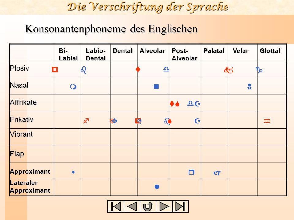 Die Verschriftung der Sprache Konsonantenphoneme des Englischen Plosiv Nasal Affrikate Frikativ Vibrant Flap Approximant Lateraler Approximant Bi- Lab