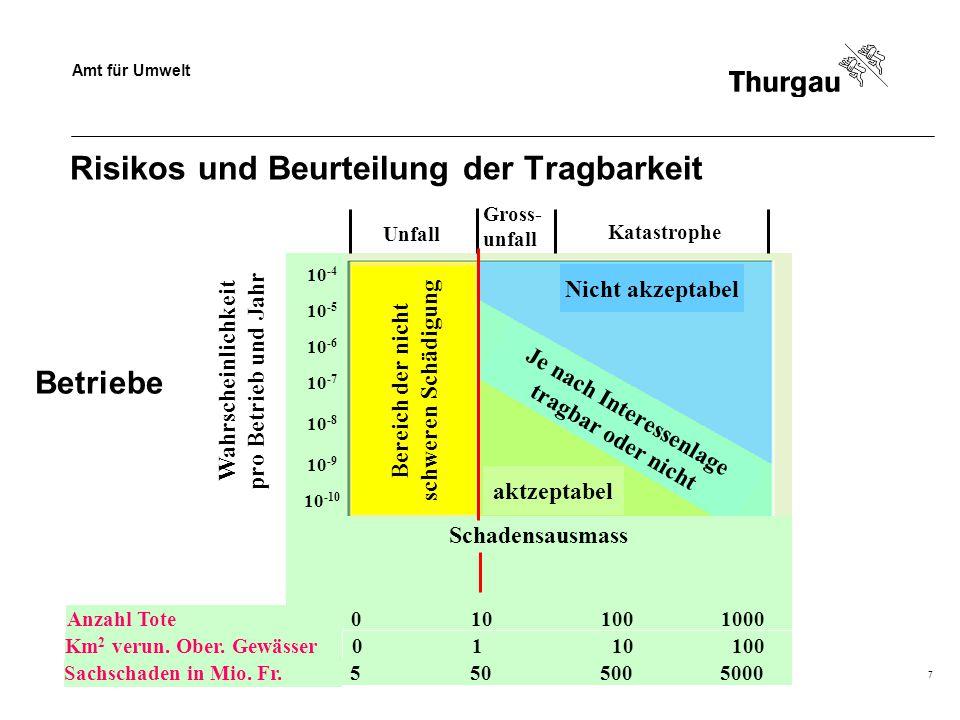 Amt für Umwelt Dr. Beat Baumgartner7 Risikos und Beurteilung der Tragbarkeit Unfall Gross- unfall Katastrophe Wahrscheinlichkeit pro Betrieb und Jahr