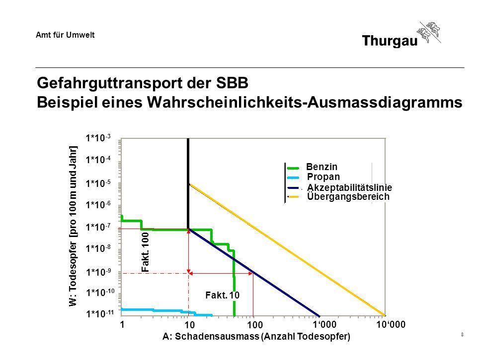 Amt für Umwelt Dr. Beat Baumgartner8 Gefahrguttransport der SBB Beispiel eines Wahrscheinlichkeits-Ausmassdiagramms W: Todesopfer [pro 100 m und Jahr]