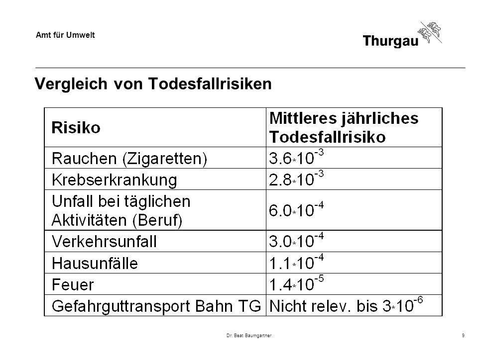 Amt für Umwelt Dr. Beat Baumgartner9 Vergleich von Todesfallrisiken