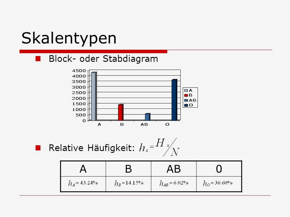 Skalentypen Block- oder Stabdiagram Relative Häufigkeit: ABAB0