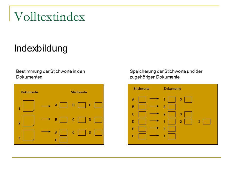 Volltextindex Indexbildung A B C D E F StichworteDokumente 1 2 1 2 3 1 3 3 3 2 2 1 3 Stichworte AD B F CD ACD E Bestimmung der Stichworte in den Dokumenten Speicherung der Stichworte und der zugehörigen Dokumente