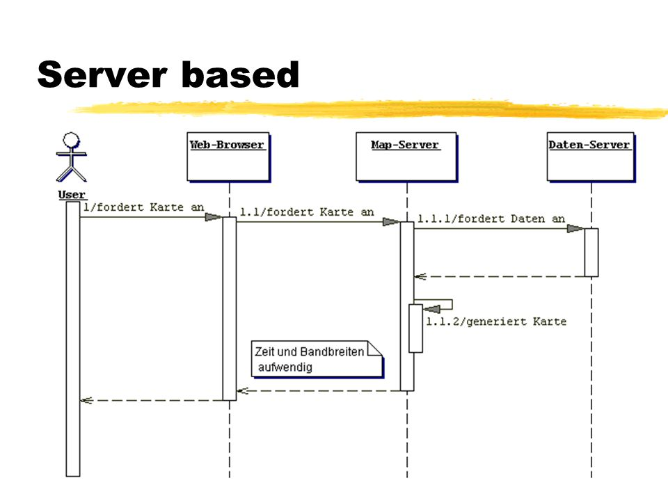 ArcIMS 3.0 Konfigurierbarkeit zVoreinstellungen yLayer yAnfragen ySichtbarkeitseinstellungen zUser Einstellungen (Java-Client) yLayer yAnfragen yDaten bearbeiten
